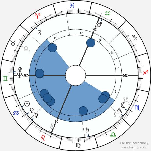 Hugh MacCraig wikipedie, horoscope, astrology, instagram