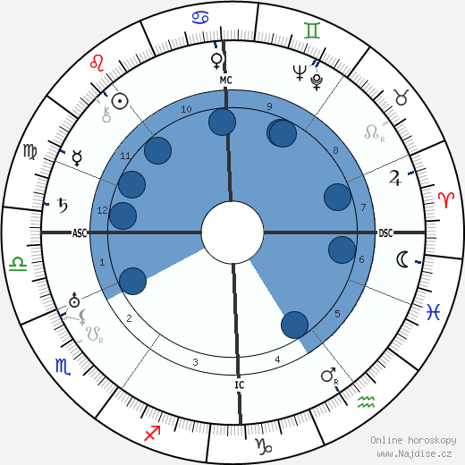 Hugh MacDiarmid wikipedie, horoscope, astrology, instagram