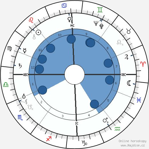 Hugh MacDiarmid wikipedie, horoscope, astrology, instagram