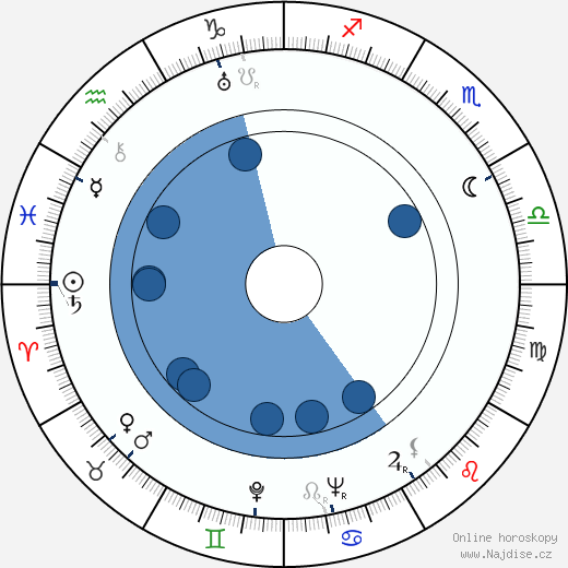 Hugh McDermott wikipedie, horoscope, astrology, instagram