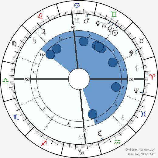 Hugh Robert Mill wikipedie, horoscope, astrology, instagram