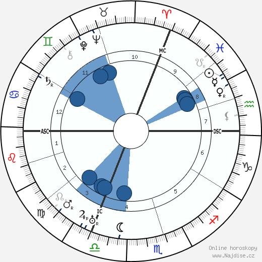 Hugo Ball wikipedie, horoscope, astrology, instagram