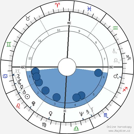 Hugo Chávez wikipedie, horoscope, astrology, instagram