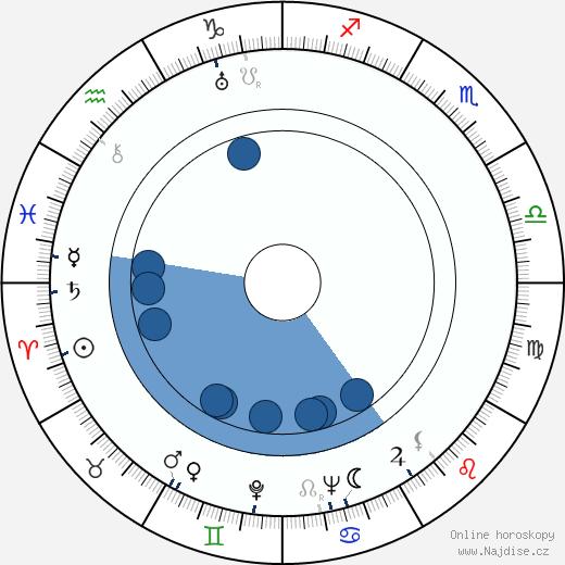 Hugo Fregonese wikipedie, horoscope, astrology, instagram