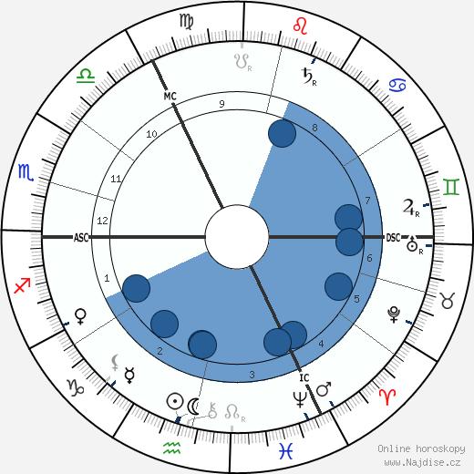 Hugo Junkers wikipedie, horoscope, astrology, instagram
