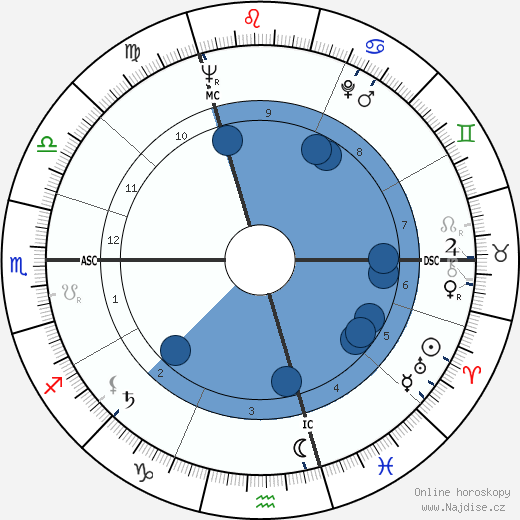 Hugo Maurice Claus wikipedie, horoscope, astrology, instagram