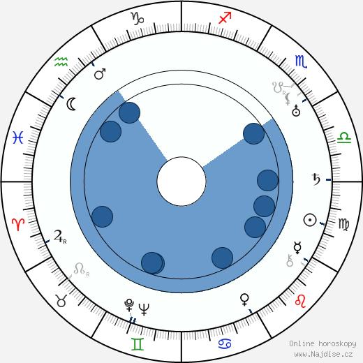 Hugo Österman wikipedie, horoscope, astrology, instagram