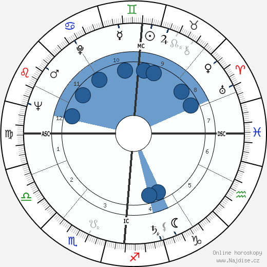 Hugo Raes wikipedie, horoscope, astrology, instagram