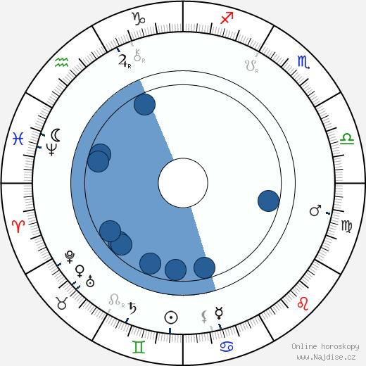 Hugo Thimig wikipedie, horoscope, astrology, instagram