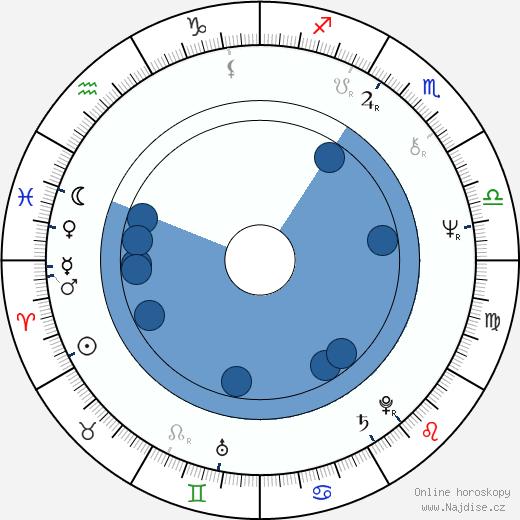 Hugues Pagan wikipedie, horoscope, astrology, instagram
