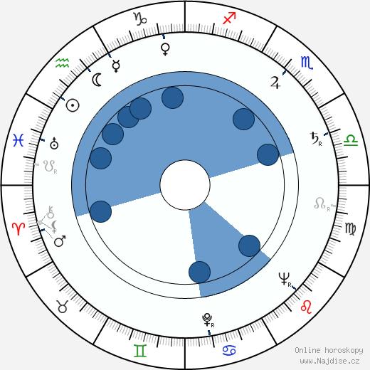 Hulki Saner wikipedie, horoscope, astrology, instagram