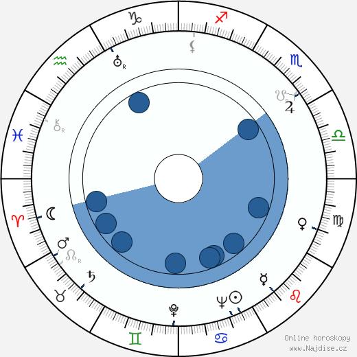 Hume Cronyn wikipedie, horoscope, astrology, instagram