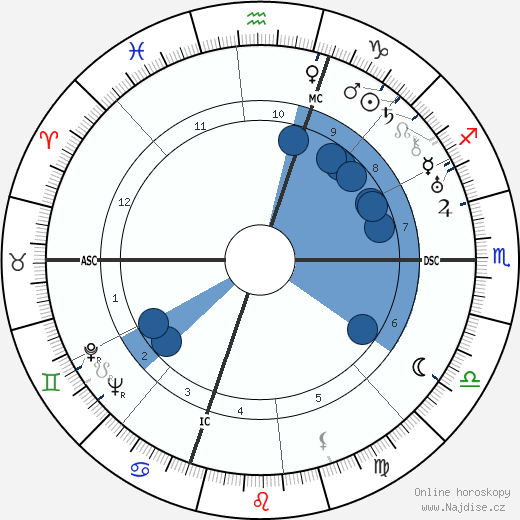 Humphrey Bogart wikipedie, horoscope, astrology, instagram