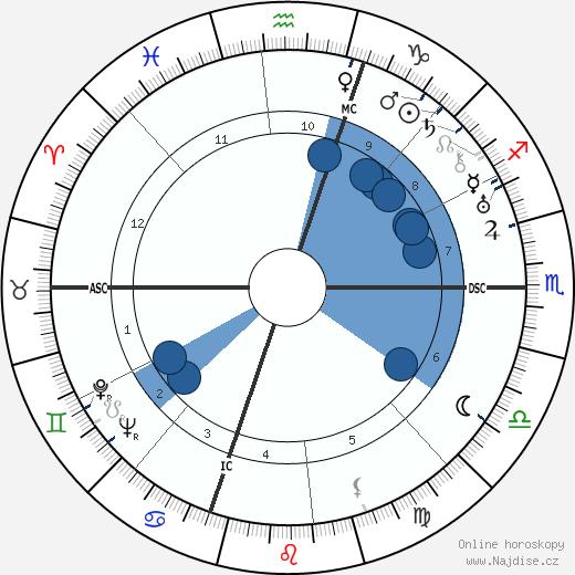 Humphrey Bogart wikipedie, horoscope, astrology, instagram