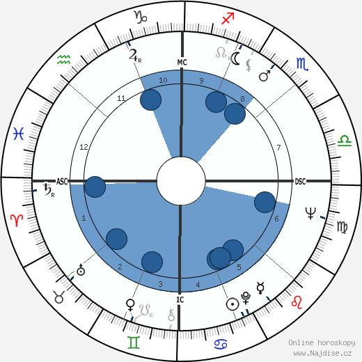 Hunter S. Thompson wikipedie, horoscope, astrology, instagram