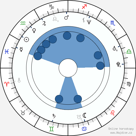 Hynek Čermák wikipedie, horoscope, astrology, instagram