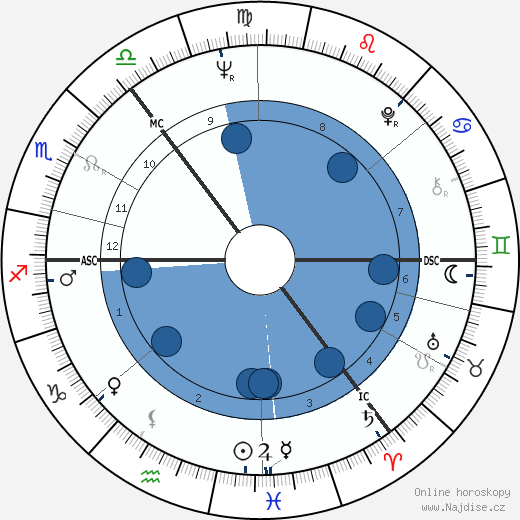Iain Calder wikipedie, horoscope, astrology, instagram