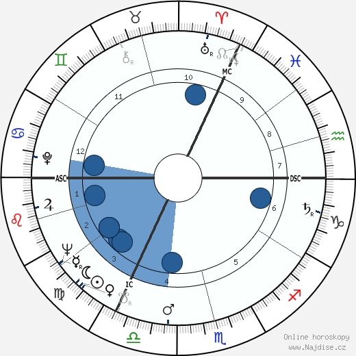 Ian Holm wikipedie, horoscope, astrology, instagram