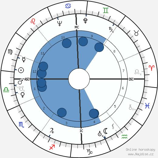 Ian MacGregor wikipedie, horoscope, astrology, instagram