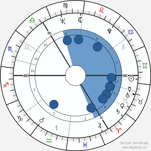 Ian McKellen wikipedie, horoscope, astrology, instagram