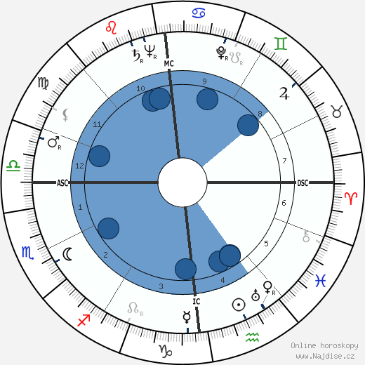 Ida Lupino wikipedie, horoscope, astrology, instagram