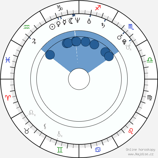 Ida Sovová wikipedie, horoscope, astrology, instagram
