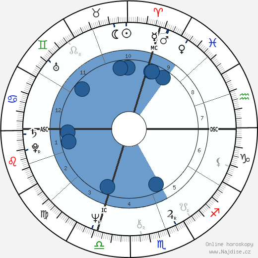 Iggy Pop wikipedie, horoscope, astrology, instagram
