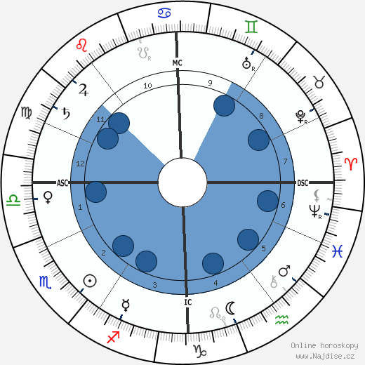 Ignace Jan Paderewski wikipedie, horoscope, astrology, instagram