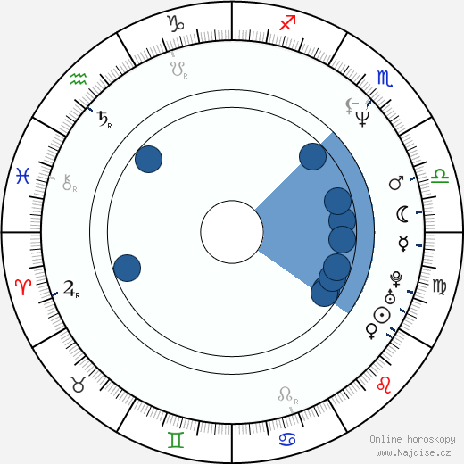 Igor Chaun wikipedie, horoscope, astrology, instagram