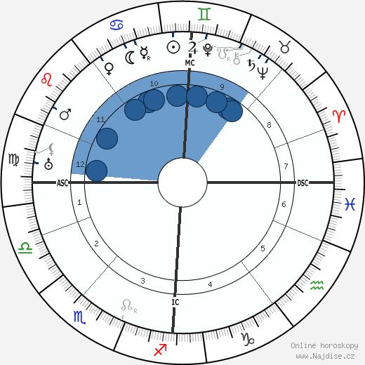 Igor Fjodorovič Stravinskij wikipedie, horoscope, astrology, instagram