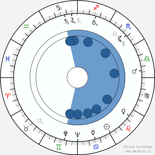 Igor Iľjinskij wikipedie, horoscope, astrology, instagram