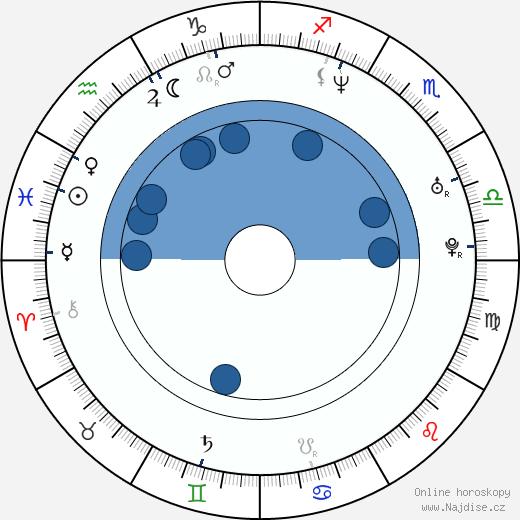 Igor Murín wikipedie, horoscope, astrology, instagram