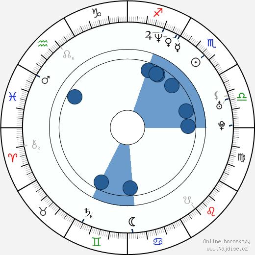 Igor Ondříček wikipedie, horoscope, astrology, instagram