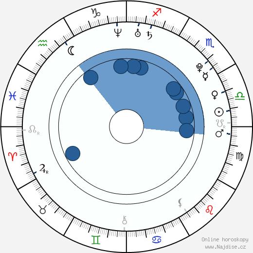 Iiti Yli-Rinne wikipedie, horoscope, astrology, instagram