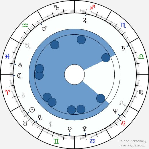 Ilja Prachař wikipedie, horoscope, astrology, instagram