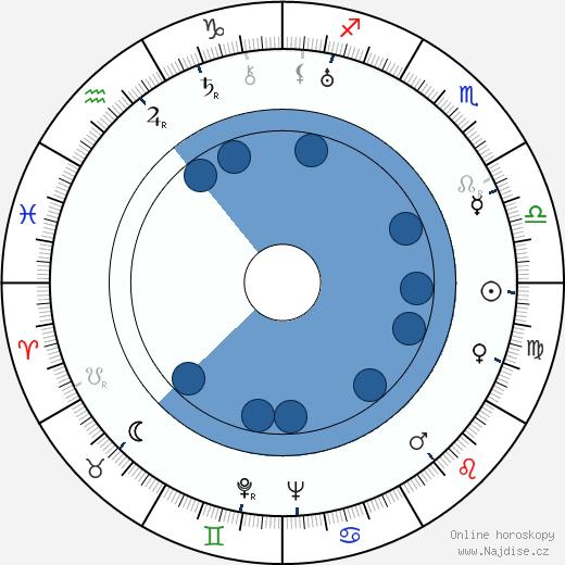 Ilmari Salminen wikipedie, horoscope, astrology, instagram