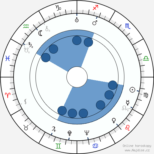 Ilona Kubásková wikipedie, horoscope, astrology, instagram