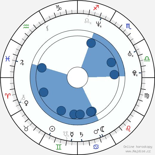 Ilona Ostrowska wikipedie, horoscope, astrology, instagram