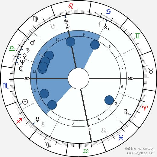 Ilona Staller wikipedie, horoscope, astrology, instagram