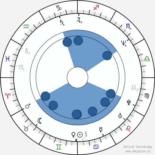 Ilona Svobodová wikipedie, horoscope, astrology, instagram