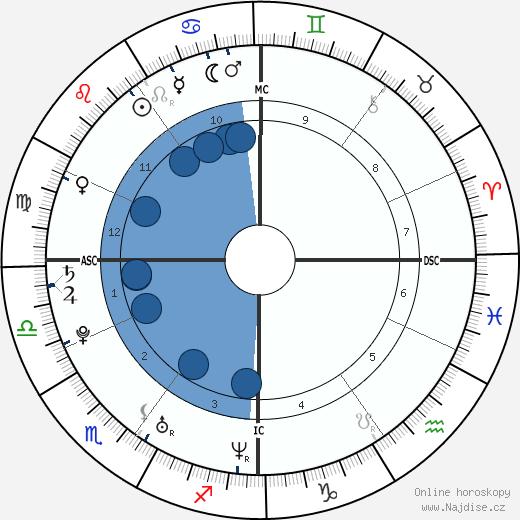 Imad Ibn Ziaten wikipedie, horoscope, astrology, instagram