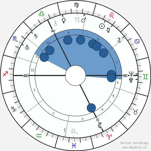 Imma von Bodmershof wikipedie, horoscope, astrology, instagram