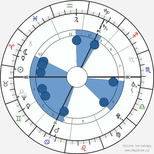 Immanuel Kant wikipedie, horoscope, astrology, instagram