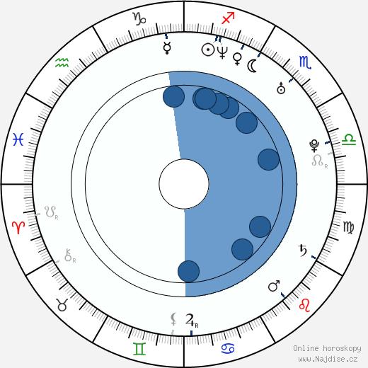 Imogen Heap wikipedie, horoscope, astrology, instagram