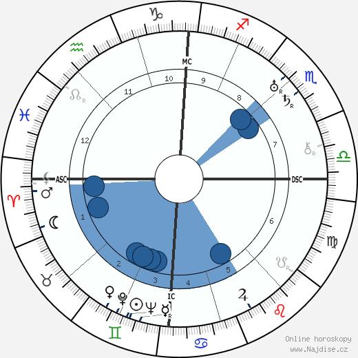 Imre Nagy wikipedie, horoscope, astrology, instagram