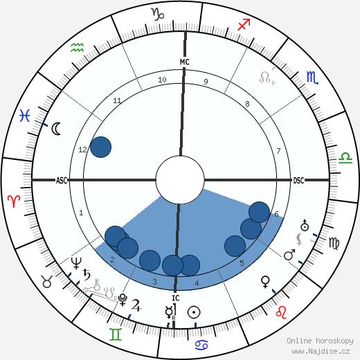 Inayat Khan wikipedie, horoscope, astrology, instagram