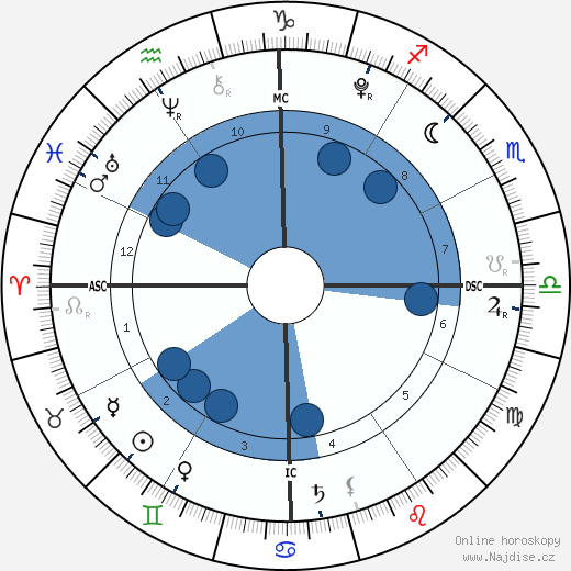 India Rafter wikipedie, horoscope, astrology, instagram