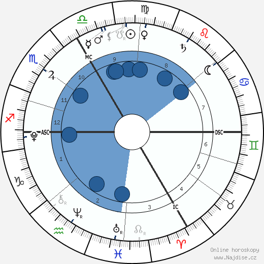 India Tanovic wikipedie, horoscope, astrology, instagram