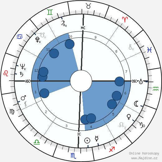 Indira Gándhí wikipedie, horoscope, astrology, instagram