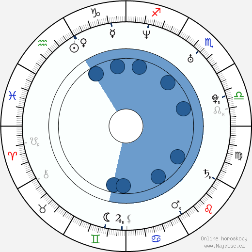 Indy wikipedie, horoscope, astrology, instagram